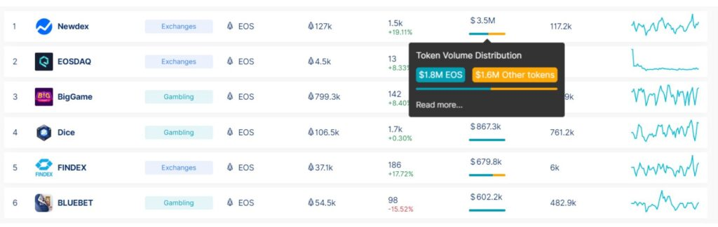 DappRadar adds full token tracking for EOS dapps